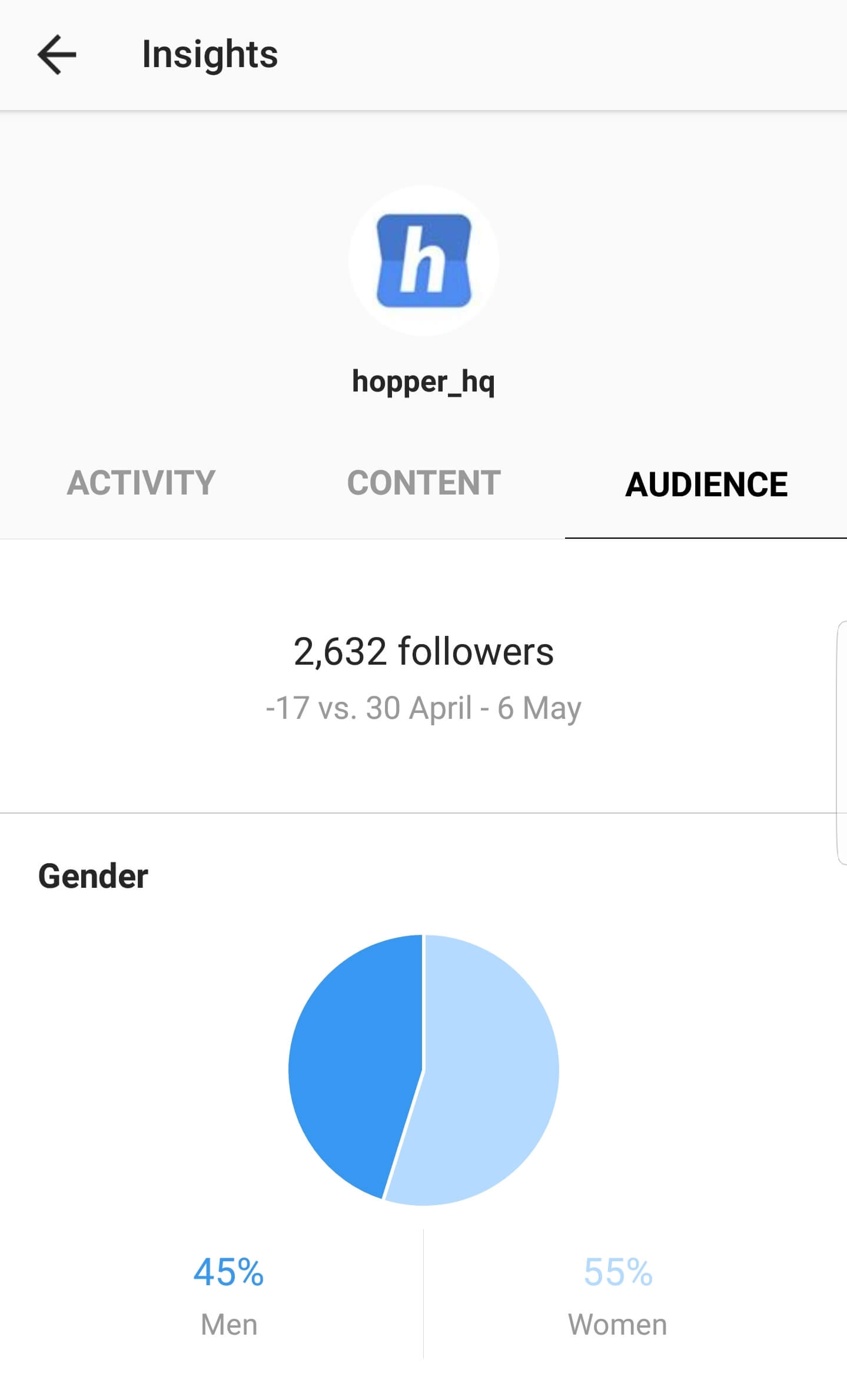 Instagram Insights Audience
