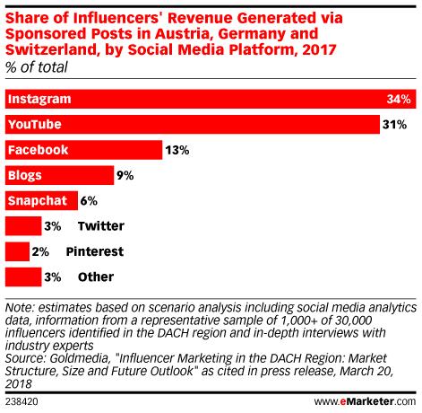 Instagram best for Influencer Marketing